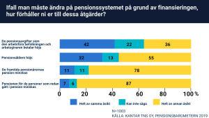 En graf som visar fördelning av åsikter gällande pension.
