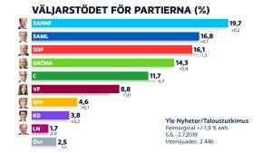 En tabell som visar väljarstödet för de olika partierna.