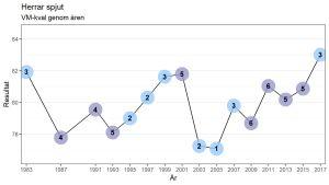 Graf över kvalresultatnivån i herrspjut i VM.