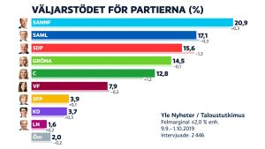 Grafik över väljarstödet för partierna i september 2019