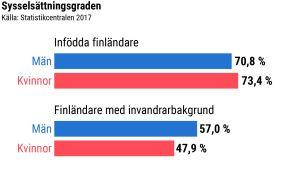 Stapeldiagram som visar att infödda finländare har högre sysselsättningsgrad än finländare med invandrarbakgrund.