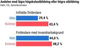 Statistik som visar att andelen finländare med invandrarbakgrund har högre utbildning än infödda finländare.
