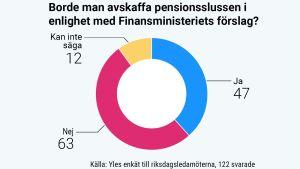 """Enkätresultat på frågan """"Borde man avskaffa pensionsslussen i enlighet med Finansministeriets förslag, ja 47 stycken, nej 63 stycken, kan inte säga 12 stycken""""."""