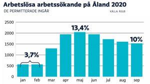 Arbetslöshetsstatistik Åland 3,7% till 13,4% feb-maj 2020