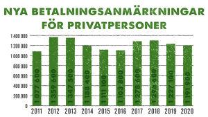 Grafik på nya betalningsanmärkningar för privatpersoner för åren 2011-2020