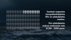 Kuvassa meri ja grafiikkaa, joista hahmottaa tietoa Suomeen saapuvista turvapaikanhakijoista.