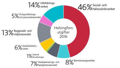 Helsingfors utgifter 2016.
