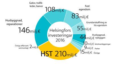 Helsingfors investeringar 2016.