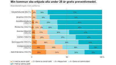Sett till hela egentliga Finland är det De gröna och Vänsterförbundet som är mest positivt intsällda till gratis preventivmedel för under 25-åringar medan Kristdemokraterna och Samlingspartiet är mest delade i frågan.