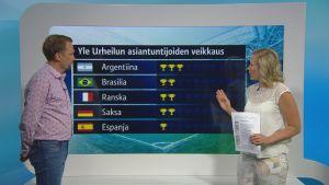 """Argentiina on Yle Urheilun asiantuntijoiden ykkössuosikki mestariksi – """"Äärettömän hyvä hyökkäys"""""""