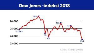 Dow Jones -indeksin kehitys vuonna 2018.