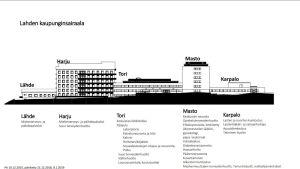 Grafiikka Lahden kaupunginsairaalan toiminnoista