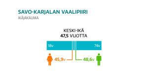 Savo-Karjalan eduskuntavaalit 2019, ikäjakauma grafiikka