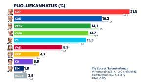 Puoluekannatusgrafiikka. SDP:n kannatus nousi edellisestä mittauksesta 1,2 prosenttiyksikköä ja on 21,3 prosenttia. Kokoomuksen kannatus mittauksessa on 16,2 prosenttia. Juha Sipilän keskustan saama 14,1 prosenttia on alhaisin Taloustutkimuksen puolueelle mittaama kannatus sitten marraskuun 2011.
