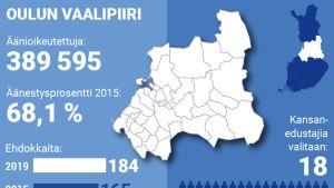 Oulun vaalipiirissä on nyt tavanomaista enemmän vaihtoehtoja äänestäjälle.
