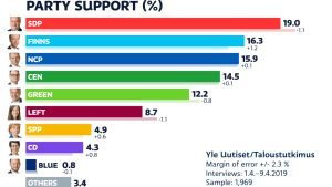 Party support