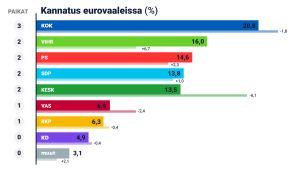 Kannatus eurovaaleissa