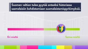 Saamelaiskäräjien jäsenten 2020–2023 vaalikonevastausten keskiarvo väitteeseen, jonka mukaan Suomen valtion tulee pyytää anteeksi historiassa saamelaisiin kohdistamiaan suomalaistamispyrkimyksiä.