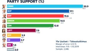 Party support 10/2019 -graphic