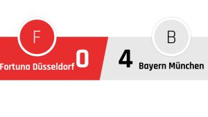 Fortuna Düsseldorf - Bayern München 0-4
