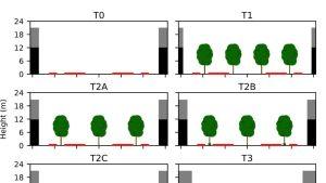 Simulaatiokuva kuinka puusto vaikuttaa pienhiukkasten kulkuun kaupunkibulevardilla.