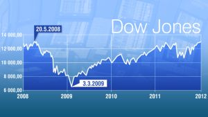 Dow Jones 2008-2012