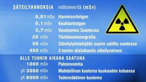 Esimerkkejä säteilyannoksista.