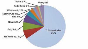 Radion kuuntelu Lapissa vuonna 2009