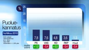 Taulukko, joka eittää puolueiden kannatusta. puoluekannatus puolueet kokoomus sdp keskusta vihreät  perussuomlaiset vasemmisto vasemmistoliitto kristillisdemokraatit ruotsalainen keskuspuoule