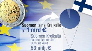 Grafiikka Kreikan veloista sekä Suomen lainoista Kreikalle.