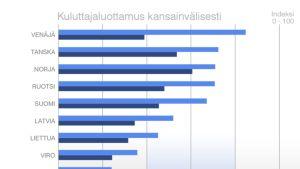 Grafiikka kuluttajaluottamuksesta kansainvälisesti