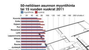 Asuntojen myyntihintojen ja vuokrien suhde eri kaupungeissa.