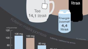 Kofeiinipitoisten juomien kulutus Suomessa -grafiikka.