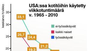 USA:ssa kotitöihin käytetty viikkotuntimäärä -grafiikka.