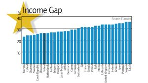 Income Gap