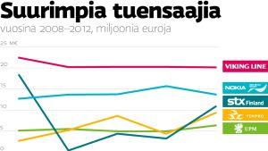Suurimpia tuensaajia vuosina 2008–2012, miljoonia euroja: Viking Line, Nokia + NSN, STX Finland, Finpro ja UPM-Kymmene.