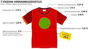 Näin muodostuu Intiassa valmistetun t-paidan hinta.