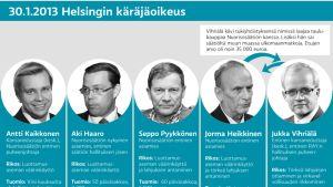 Nuorisosäätiön vaalirahatuomiot. Grafiikka: Stina Tuominen / Yle.