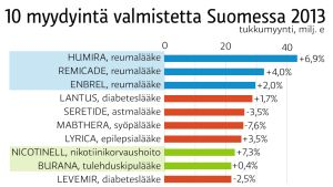 10 myydyintä valmistetta Suomessa -grafiikka.