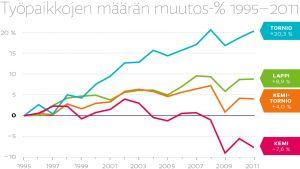 Työpaikkojen määrän muutosprosentti 1995–2011.