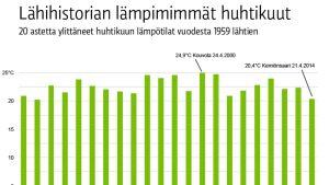 20 astetta ylittäneet huhtikuun lämpötilat vuodesta 1959 lähtien.