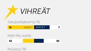 Vihreiden eurovaaliehdokkaiden taustatiedot. Lähde: Ylen vaalikone.