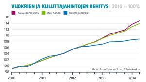 Grafiikka vuokrien ja kuluttajahintojen kehityksestä.