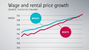 Wage and rental price growth.