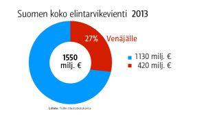 Grafiikka Suomen koko elintarvikeviennistä vuonna 2013.