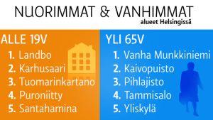 Grafiikassa on TOP 5-lista nuorimmista ja vanhimmista asuinalueista Helsingissä.