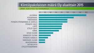 Grafiikka, joka kertoo Ely-alueiden kiintiöpakolaisten määrän.