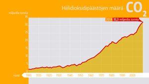 Hiilidioksidipäästöjen määrä koko maailmassa.