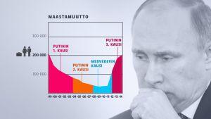 Viime vuonna muuttoliike Venäjältä nousi jo 1990-luvun lopun tasolle.