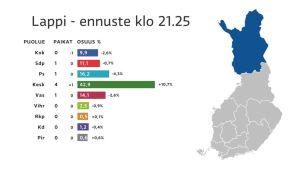 Ylen ennuste eduskuntavaalien lopputuloksesta kello 21.25.
